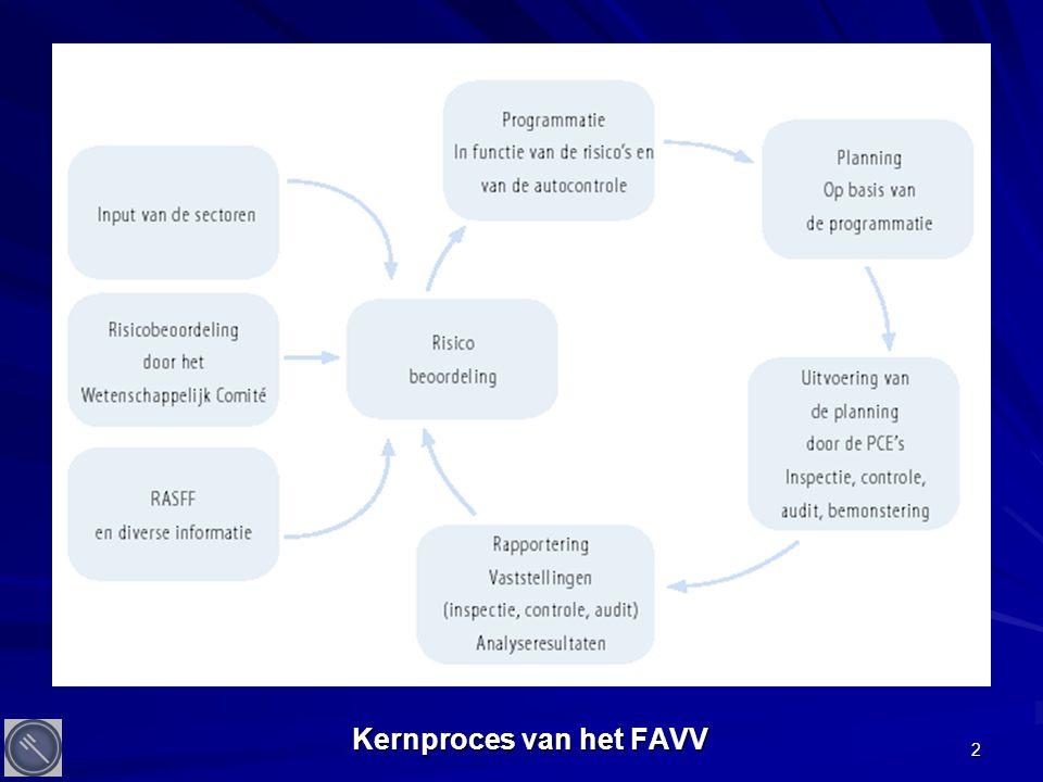 2 Kernproces van het FAVV