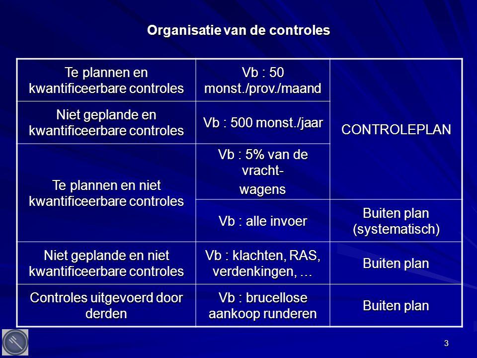 3 Organisatie van de controles Te plannen en kwantificeerbare controles Vb : 50 monst./prov./maand CONTROLEPLAN Niet geplande en kwantificeerbare controles Vb : 500 monst./jaar Te plannen en niet kwantificeerbare controles Vb : 5% van de vracht- wagens Vb : alle invoer Buiten plan (systematisch) Niet geplande en niet kwantificeerbare controles Vb : klachten, RAS, verdenkingen, … Buiten plan Controles uitgevoerd door derden Vb : brucellose aankoop runderen Buiten plan