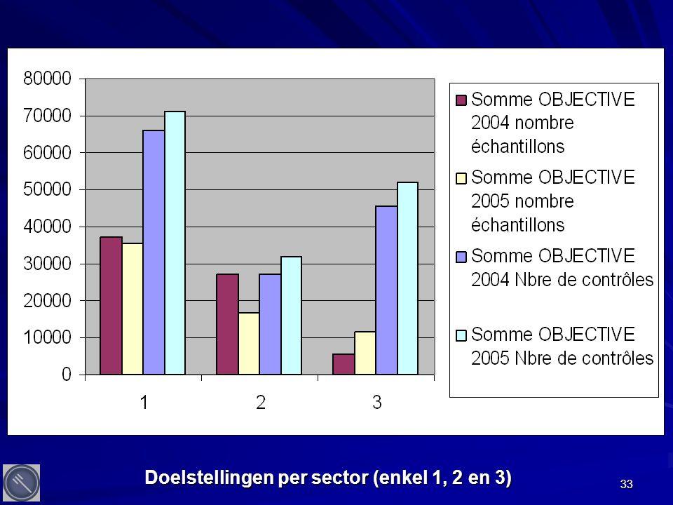33 Doelstellingen per sector (enkel 1, 2 en 3)