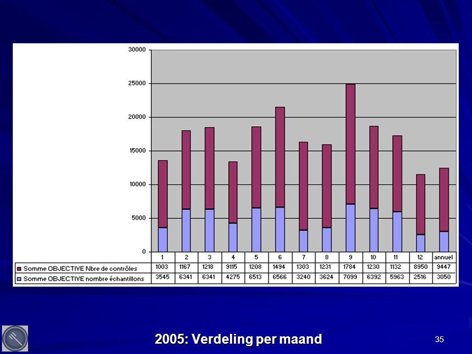35 2005: Verdeling per maand