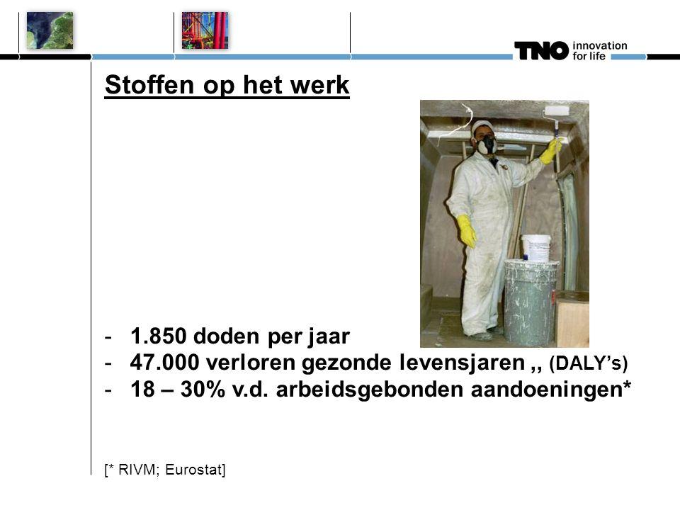 Stoffen en het milieu -Lucht: 18.000 fijnstof-doden per jaar -Water: € 2,5 miljard zuivering afvalwater -Bodem: 258.000 ernstig verontreinigde locaties.