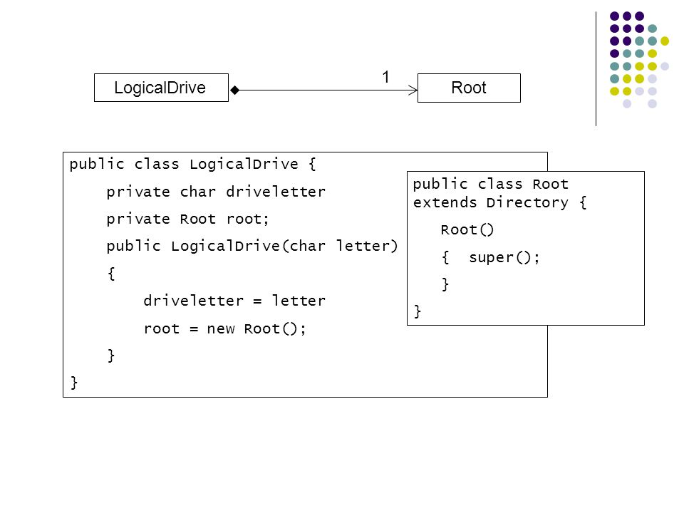 Root LogicalDrive 1 public class LogicalDrive { private char driveletter private Root root; public LogicalDrive(char letter) { driveletter = letter ro