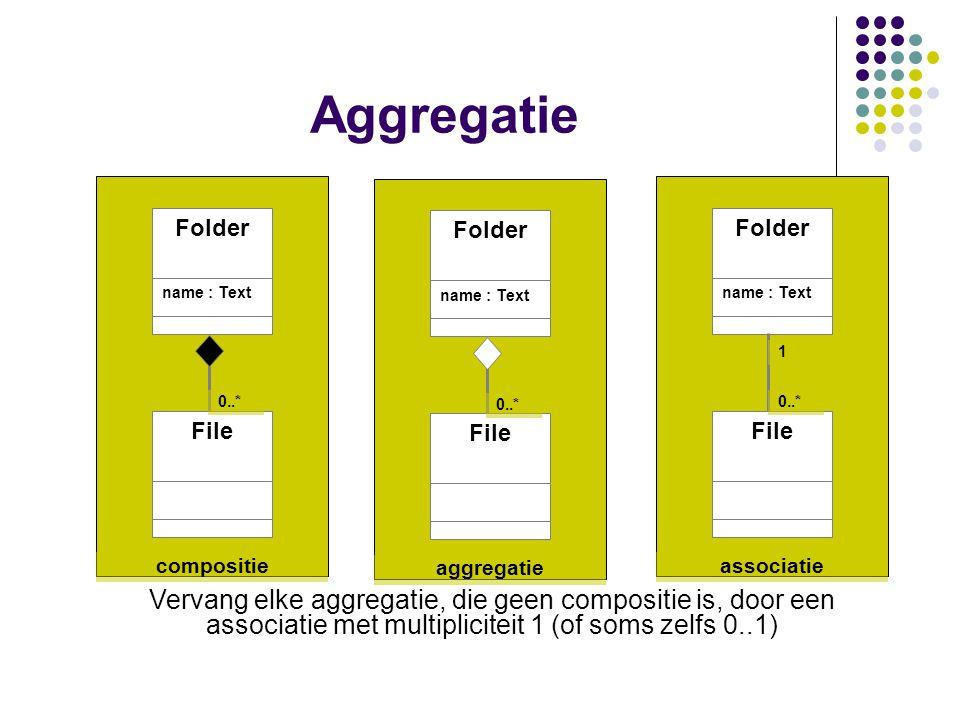 Folder name : Text File 0..* aggregatie Aggregatie Vervang elke aggregatie, die geen compositie is, door een associatie met multipliciteit 1 (of soms zelfs 0..1) Folder name : Text File 0..* compositie Folder name : Text File 0..* 1 associatie