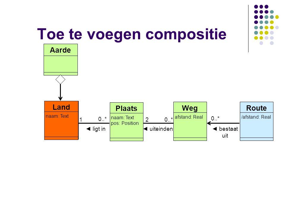0..* 1 Toe te voegen compositie 2 0..* afstand: Real Weg ◄ uiteinden /afstand: Real Route naam: Text pos: Position Plaats ◄ bestaat uit naam: Text Lan