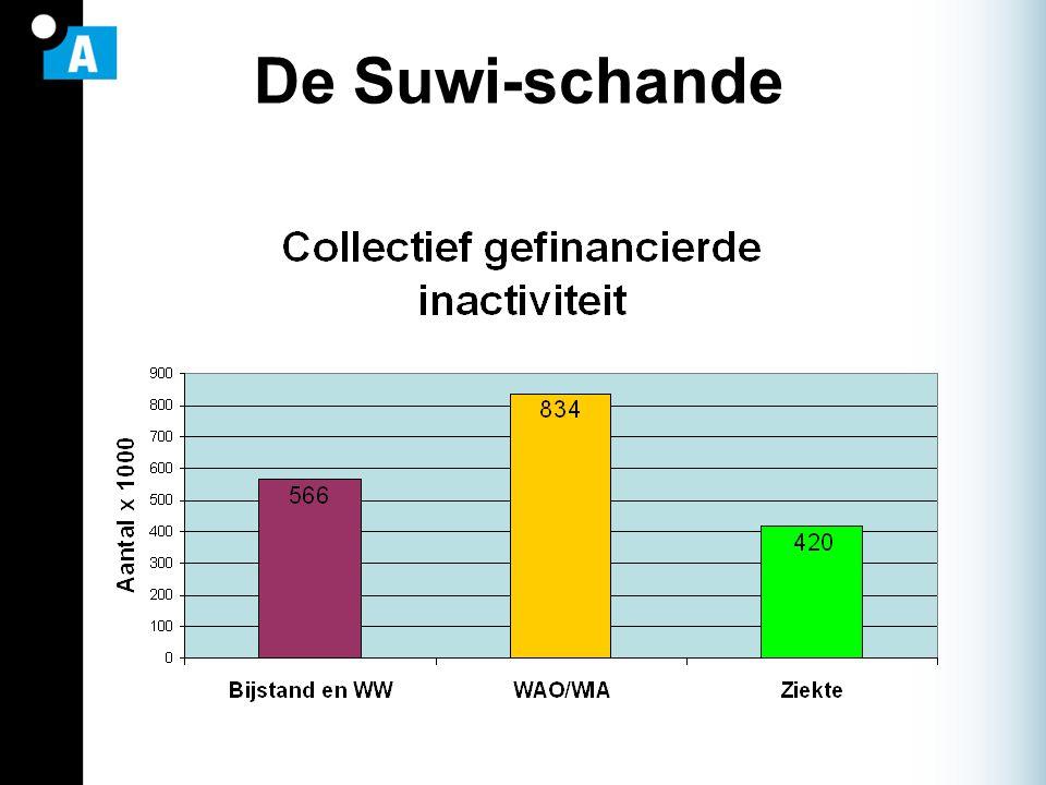 Suwi-schande Volle bakken, ondanks economische rugwind Reintegratie rendeert niet Uitvoering is een bende