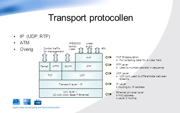 IP (UDP, RTP) ATM Overig Transport protocollen JPEG2000 compr. video Link layer – 10/100/1000 Base-T Ethernet Transport layer - IP UDPTCP MXF Control
