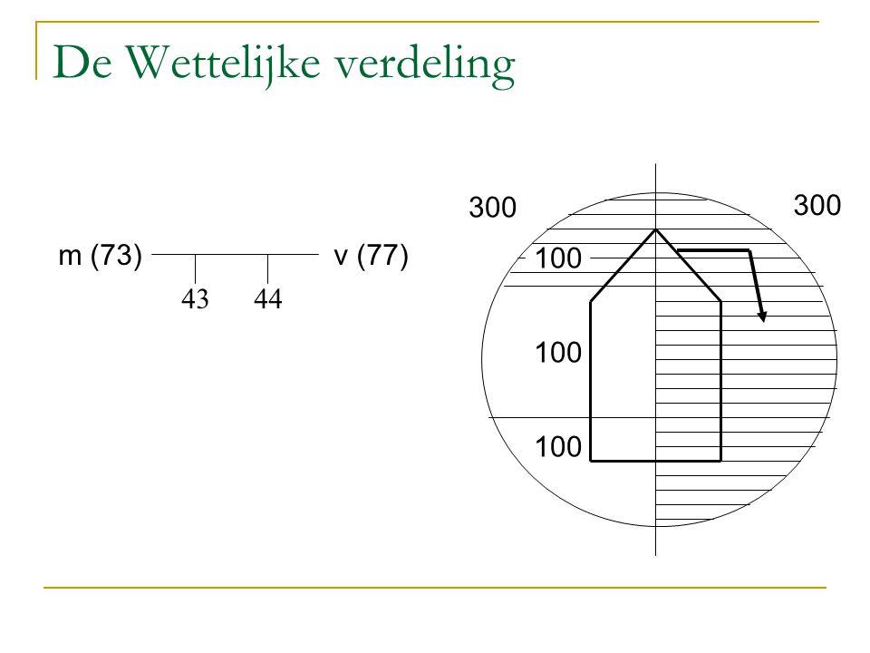 De Wettelijke verdeling v (77)m (73) 4344 100 300