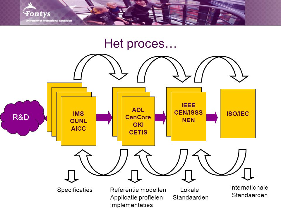 R&D Bodies IMS OUNL AICC ADL CanCore OKI CETIS IEEE CEN/ISSS NEN SpecificatiesReferentie modellen Applicatie profielen Implementaties Lokale Standaarden ISO/IEC Het proces… Internationale Standaarden