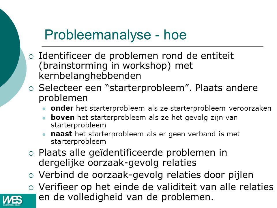 Probleemanalyse - hoe  Identificeer de problemen rond de entiteit (brainstorming in workshop) met kernbelanghebbenden  Selecteer een starterprobleem .