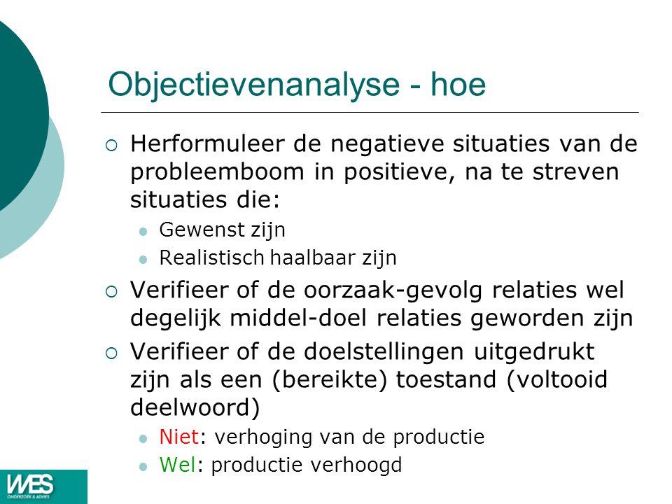 Objectievenanalyse - hoe  Herformuleer de negatieve situaties van de probleemboom in positieve, na te streven situaties die: Gewenst zijn Realistisch
