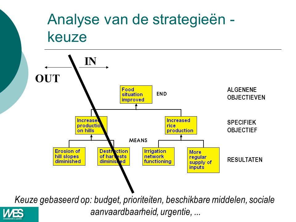 Analyse van de strategieën - keuze RESULTATEN ALGENENE OBJECTIEVEN SPECIFIEK OBJECTIEF OUT IN Keuze gebaseerd op: budget, prioriteiten, beschikbare mi