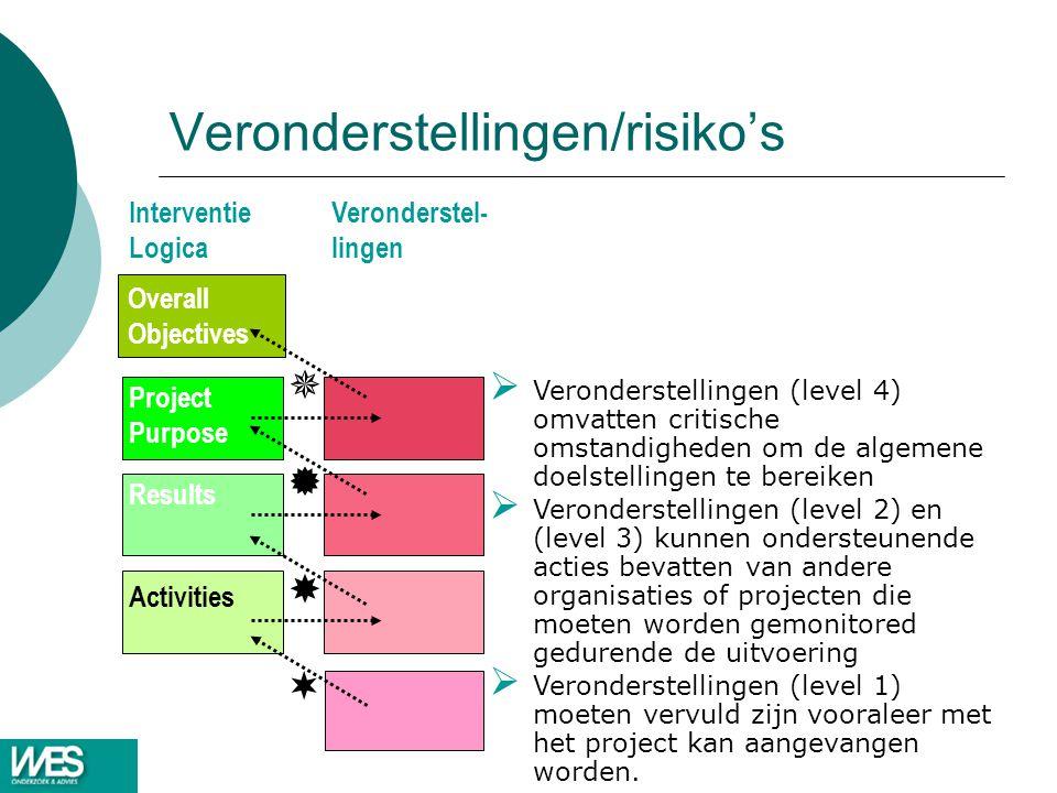Veronderstellingen/risiko's Interventie Logica Veronderstel- lingen Overall Objectives Project Purpose Results Activities      Veronderstellingen (level 4) omvatten critische omstandigheden om de algemene doelstellingen te bereiken  Veronderstellingen (level 2) en (level 3) kunnen ondersteunende acties bevatten van andere organisaties of projecten die moeten worden gemonitored gedurende de uitvoering  Veronderstellingen (level 1) moeten vervuld zijn vooraleer met het project kan aangevangen worden.