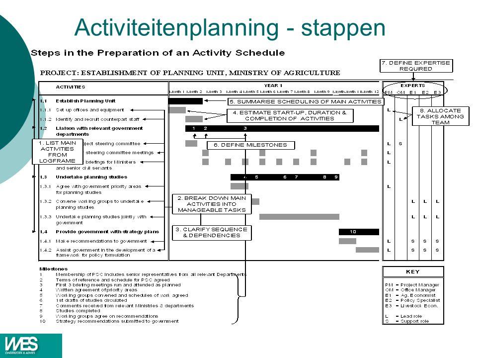 Activiteitenplanning - stappen