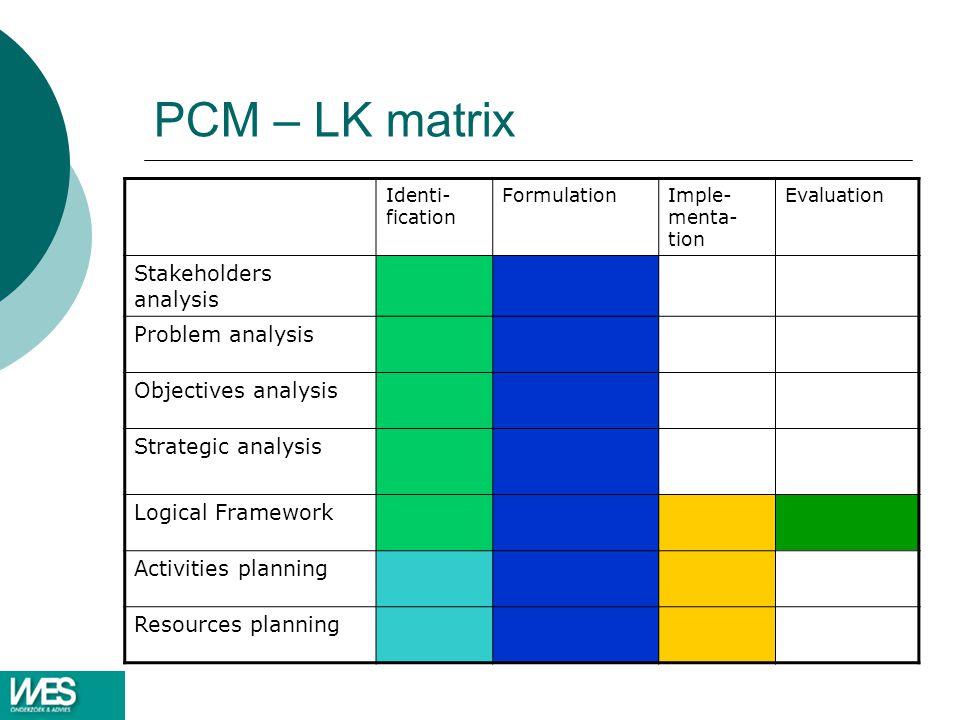 PCM – LK matrix Identi- fication FormulationImple- menta- tion Evaluation Stakeholders analysis Problem analysis Objectives analysis Strategic analysi
