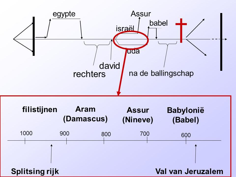 rechters david israël juda egypteAssur babel na de ballingschap 1000 900 800 600 700 Val van JeruzalemSplitsing rijk filistijnen Aram (Damascus) Assur