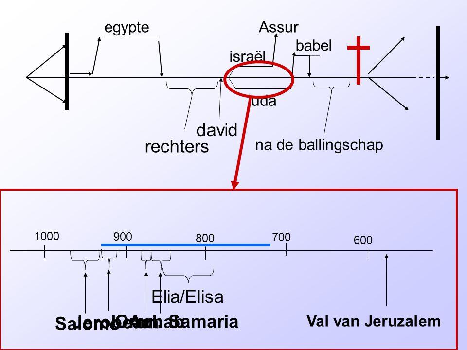 rechters david israël juda egypteAssur babel na de ballingschap 1000 900 800 600 700 Salomo Val van Jeruzalem Jerobeam Omri: Samaria Elia/Elisa Achab