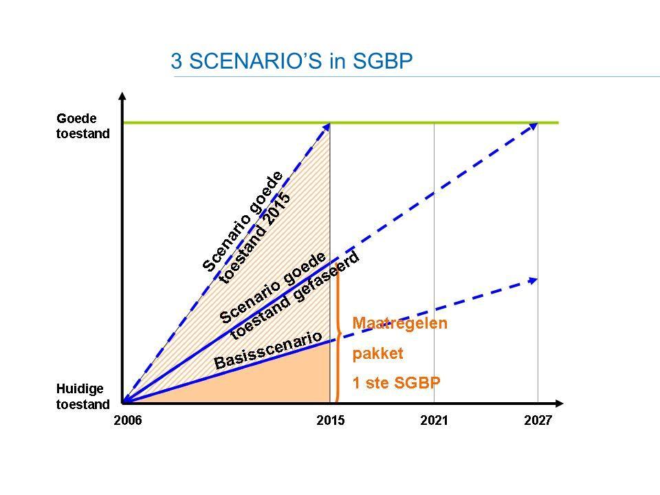 16 3 SCENARIO'S in SGBP