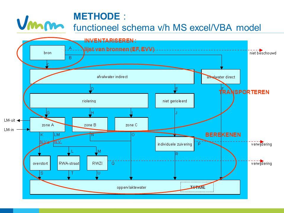 6 METHODE : functioneel schema v/h MS excel/VBA model INVENTARISEREN : lijst van bronnen (EF, EVV) BEREKENEN TRANSPORTEREN