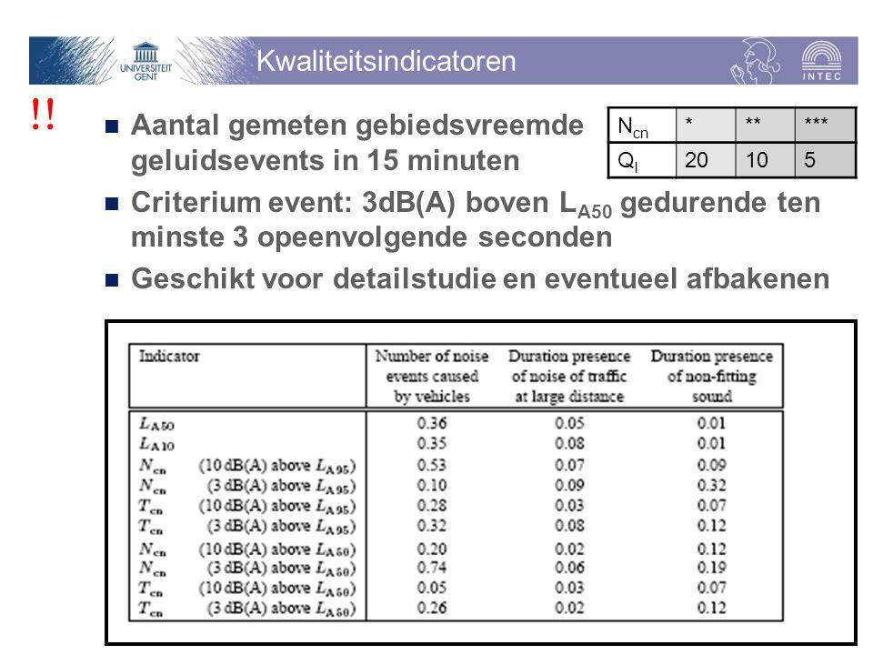 Kwaliteitsindicatoren Aantal gemeten gebiedsvreemde geluidsevents in 15 minuten Criterium event: 3dB(A) boven L A50 gedurende ten minste 3 opeenvolgende seconden Geschikt voor detailstudie en eventueel afbakenen N cn * ** *** QlQl 20 10 5 !!