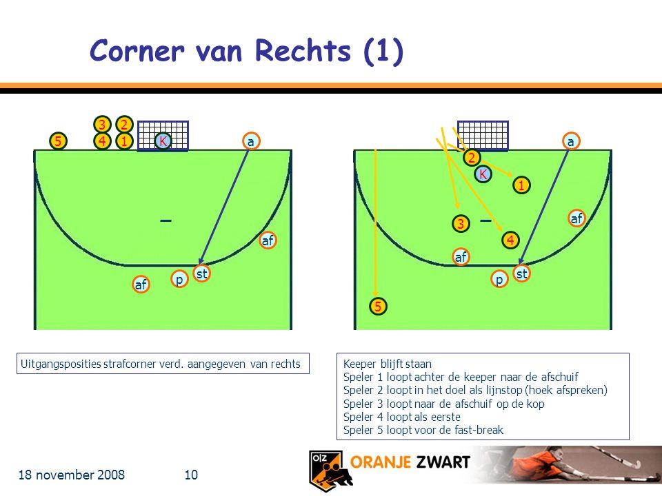 18 november 2008 10 Corner van Rechts (1) Keeper blijft staan Speler 1 loopt achter de keeper naar de afschuif Speler 2 loopt in het doel als lijnstop