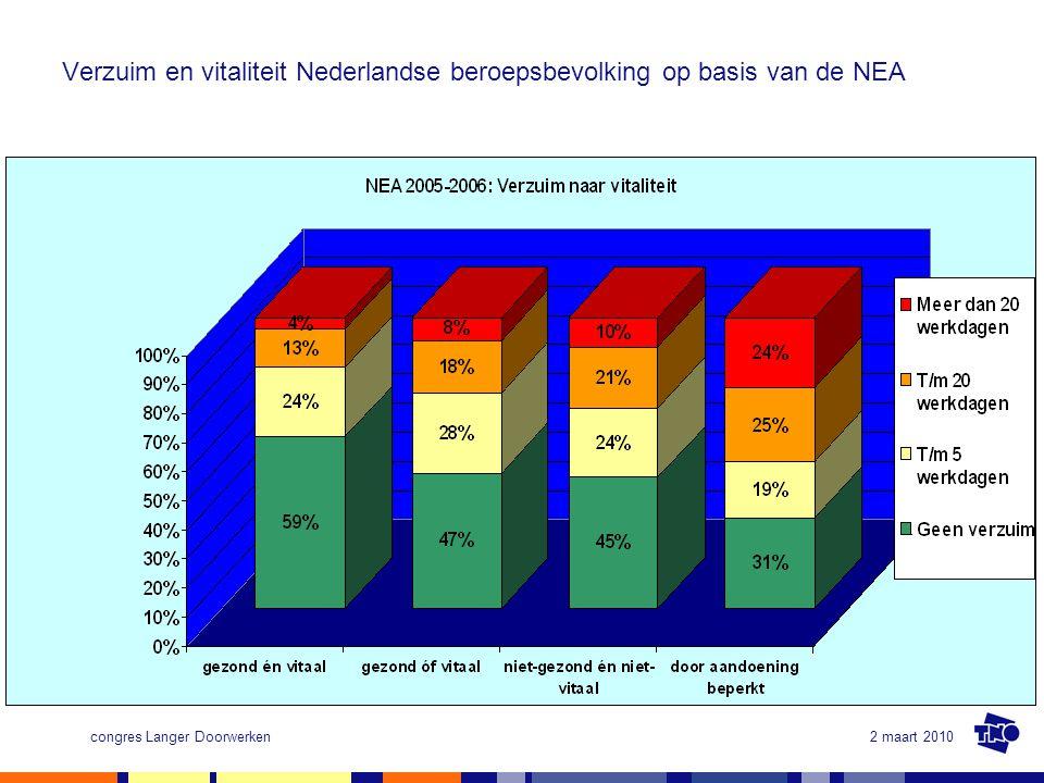 2 maart 2010congres Langer Doorwerken Verzuim en vitaliteit Nederlandse beroepsbevolking op basis van de NEA