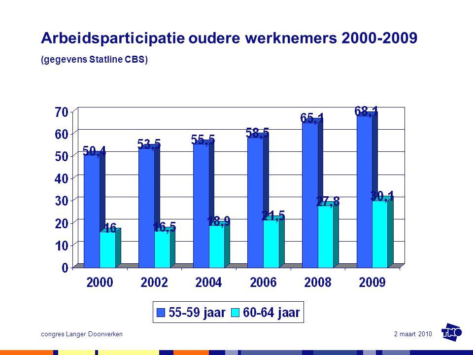 2 maart 2010congres Langer Doorwerken Arbeidsparticipatie oudere werknemers 2000-2009 (gegevens Statline CBS)