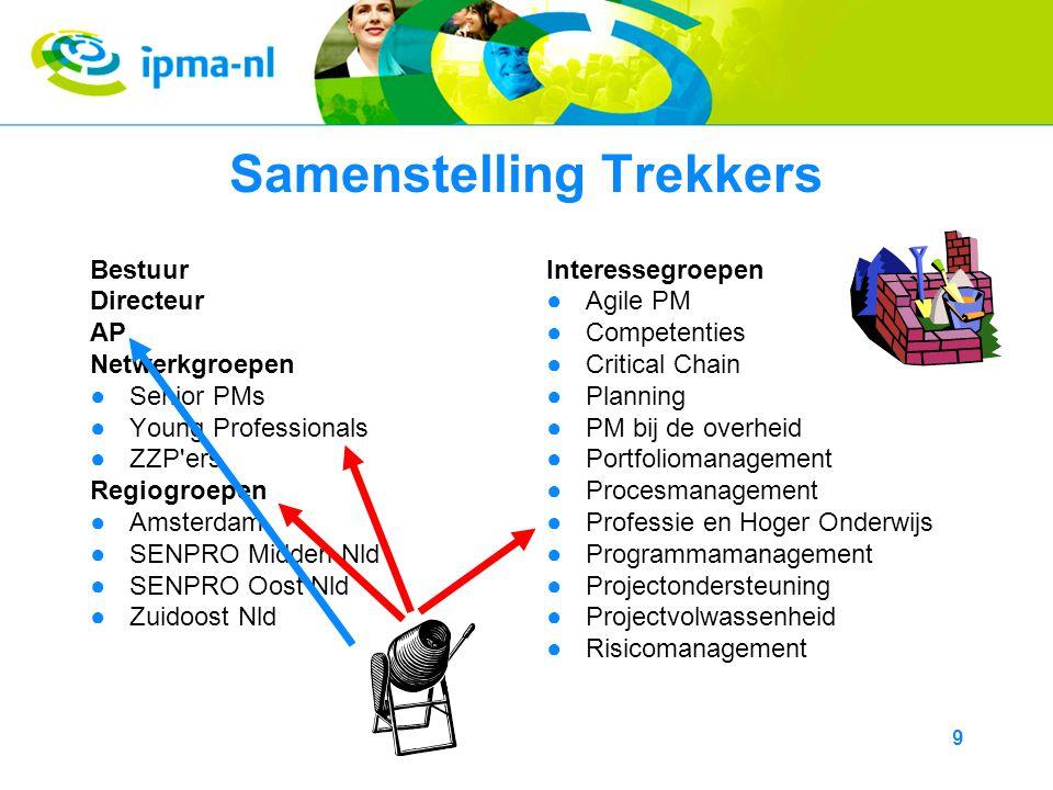 10 Activiteiten Platform zelf ●Samenstelling –Gemengd, van junior tot zeer senior (IPMA-B) ●Werkwijze –10 vergaderingen per jaar ●Voordelen lidmaatschap –Groot netwerk binnen en buiten IPMA-NL –Bekendheid binnen IPMA-NL –Profilering van jezelf of je bedrijf –Ook binnen het bedrijf waar je werkt worden IPMA- activiteiten op prijs gesteld www.ipma-nl.nl www.pmwiki.nl