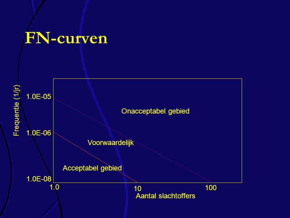 FN-curven 1.0E-05 1.0E-08 1.0 100 Aantal slachtoffers 10 1.0E-06 Onacceptabel gebied Voorwaardelijk Acceptabel gebied Frequentie (1/jr)