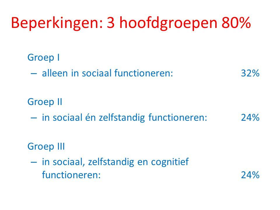 Beperkingen: 3 hoofdgroepen 80% Groep I – alleen in sociaal functioneren: 32% Groep II – in sociaal én zelfstandig functioneren:24% Groep III – in soc