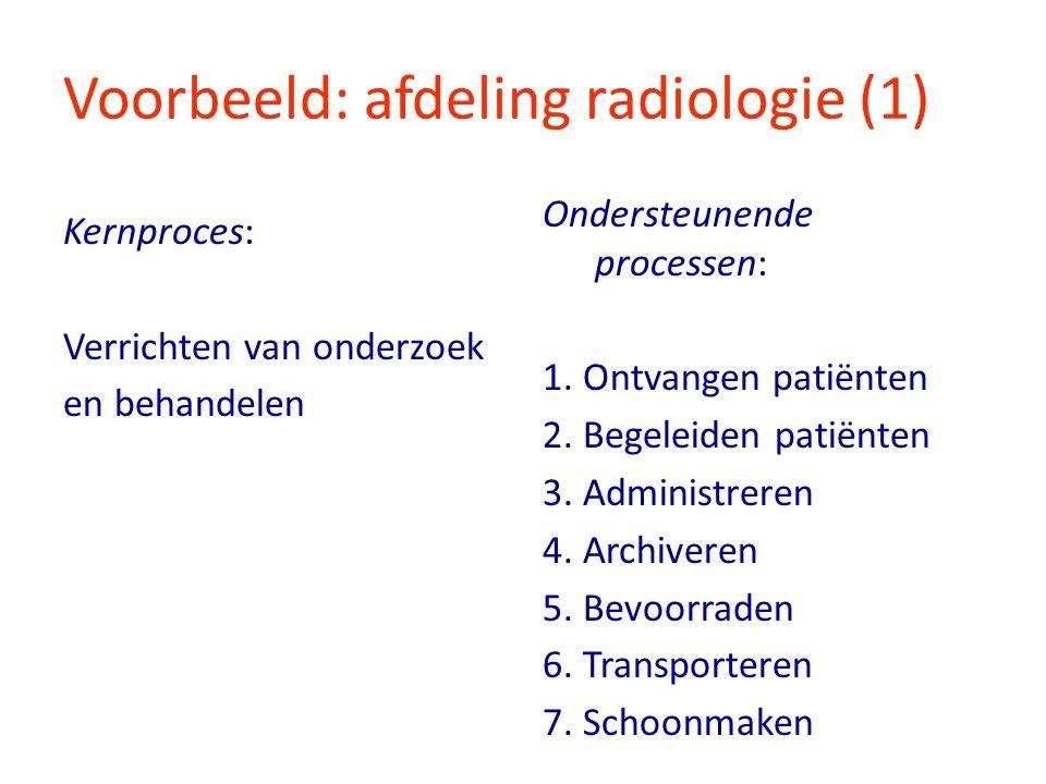Voorbeeld: afdeling radiologie (1) Kernproces: Verrichten van onderzoek en behandelen Ondersteunende processen: 1. Ontvangen patiënten 2. Begeleiden p