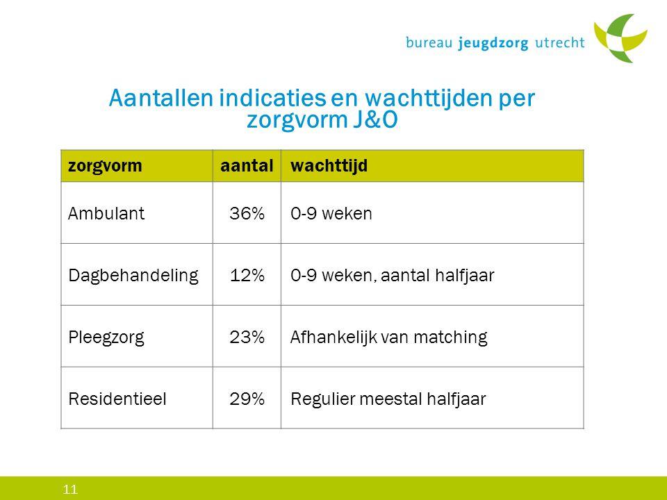 11 Aantallen indicaties en wachttijden per zorgvorm J&O zorgvormaantal wachttijd Ambulant36%0-9 weken Dagbehandeling12%0-9 weken, aantal halfjaar Plee