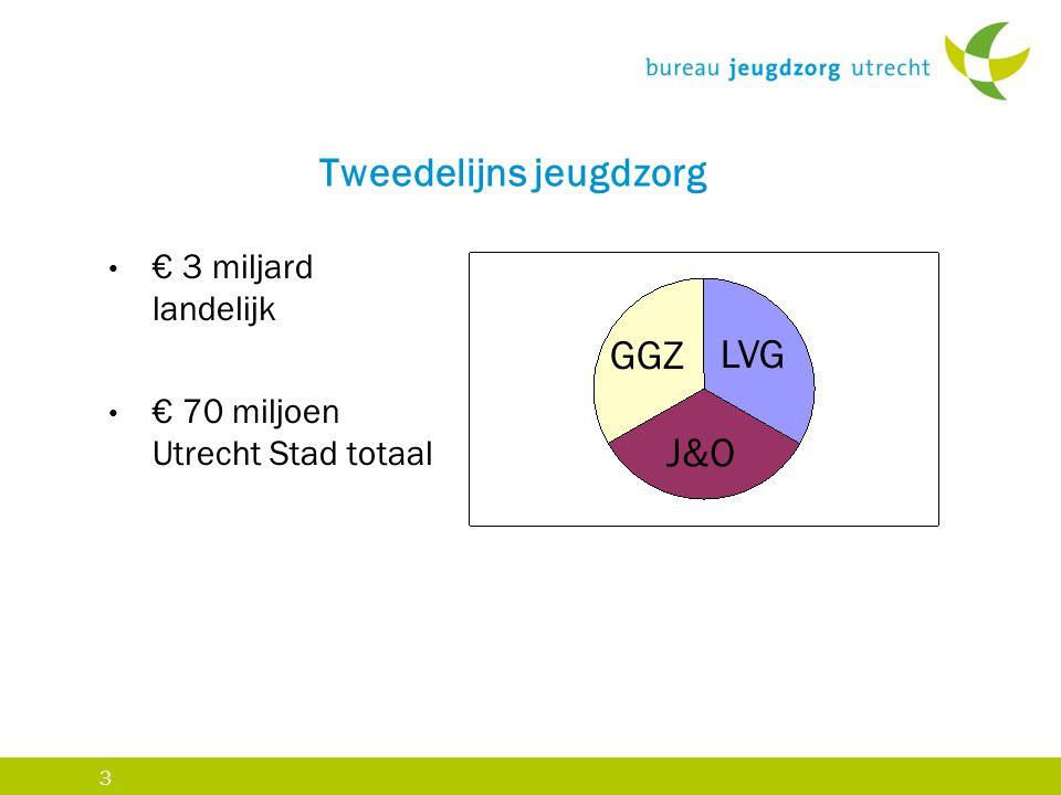 3 Tweedelijns jeugdzorg € 3 miljard landelijk € 70 miljoen Utrecht Stad totaal GGZ LVG J&O