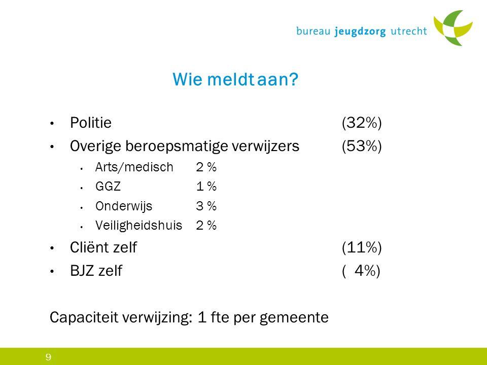 9 Wie meldt aan? Politie (32%) Overige beroepsmatige verwijzers (53%) Arts/medisch 2 % GGZ1 % Onderwijs 3 % Veiligheidshuis 2 % Cliënt zelf (11%) BJZ