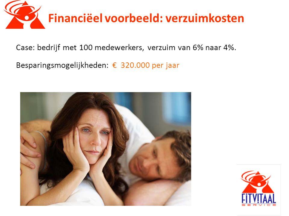 Financiëel voorbeeld: verzuimkosten Case: bedrijf met 100 medewerkers, verzuim van 6% naar 4%.