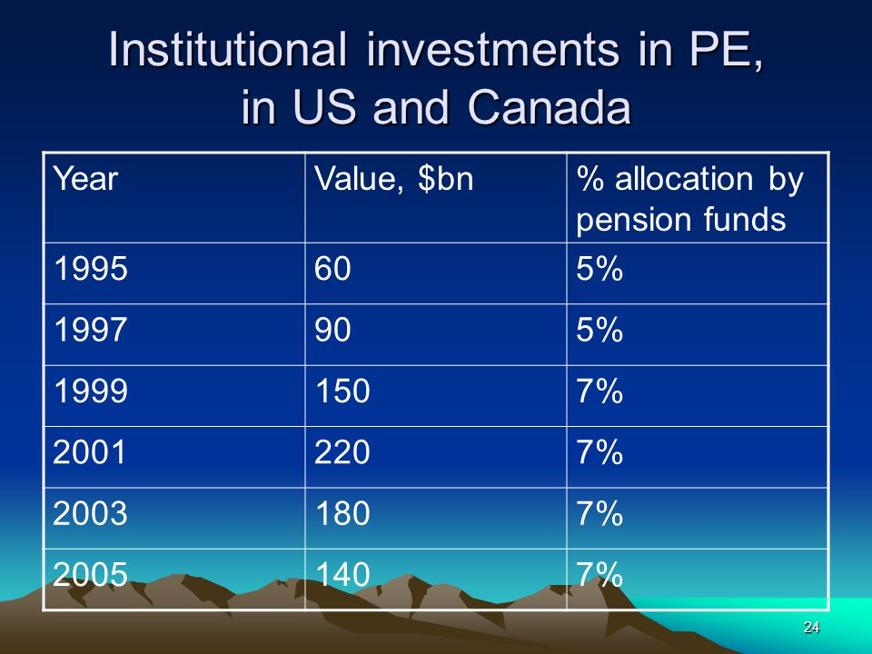 24 Institutional investments in PE, in US and Canada YearValue, $bn% allocation by pension funds 1995605% 1997905% 19991507% 20012207% 20031807% 20051407%
