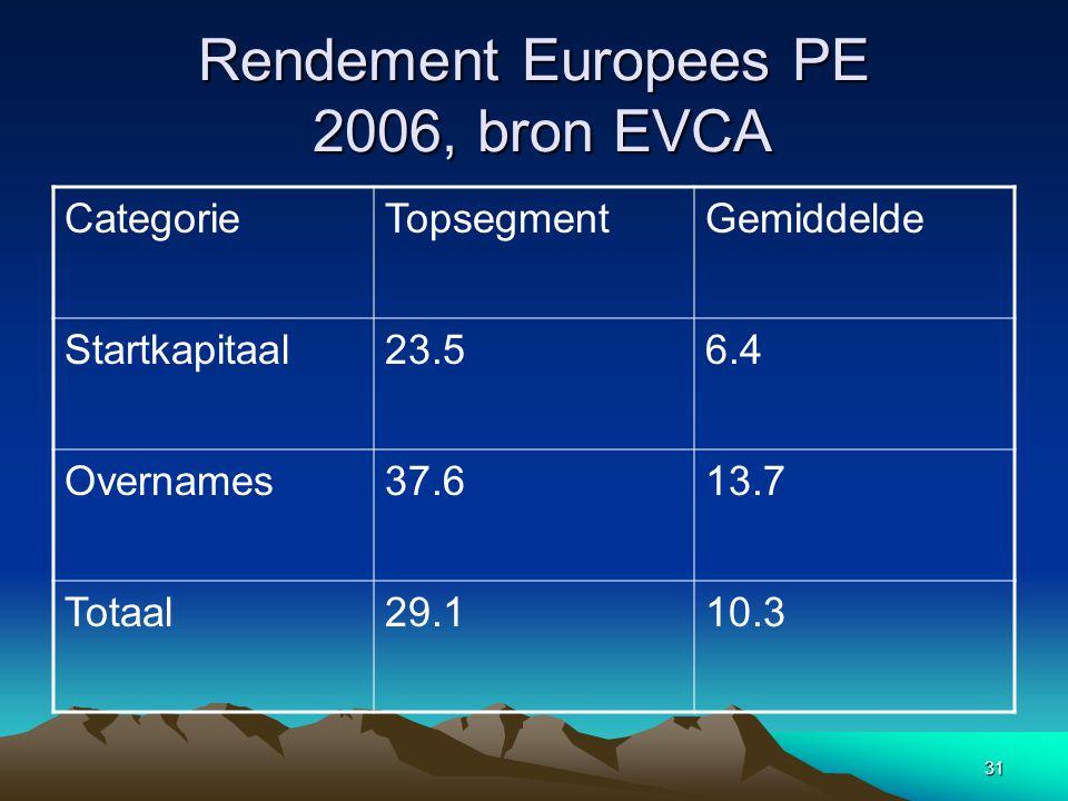 31 Rendement Europees PE 2006, bron EVCA CategorieTopsegmentGemiddelde Startkapitaal23.56.4 Overnames37.613.7 Totaal29.110.3