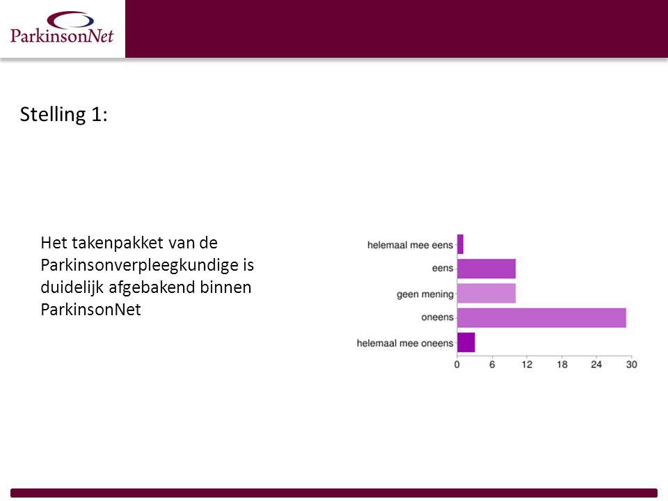 Stelling 1: Het takenpakket van de Parkinsonverpleegkundige is duidelijk afgebakend binnen ParkinsonNet