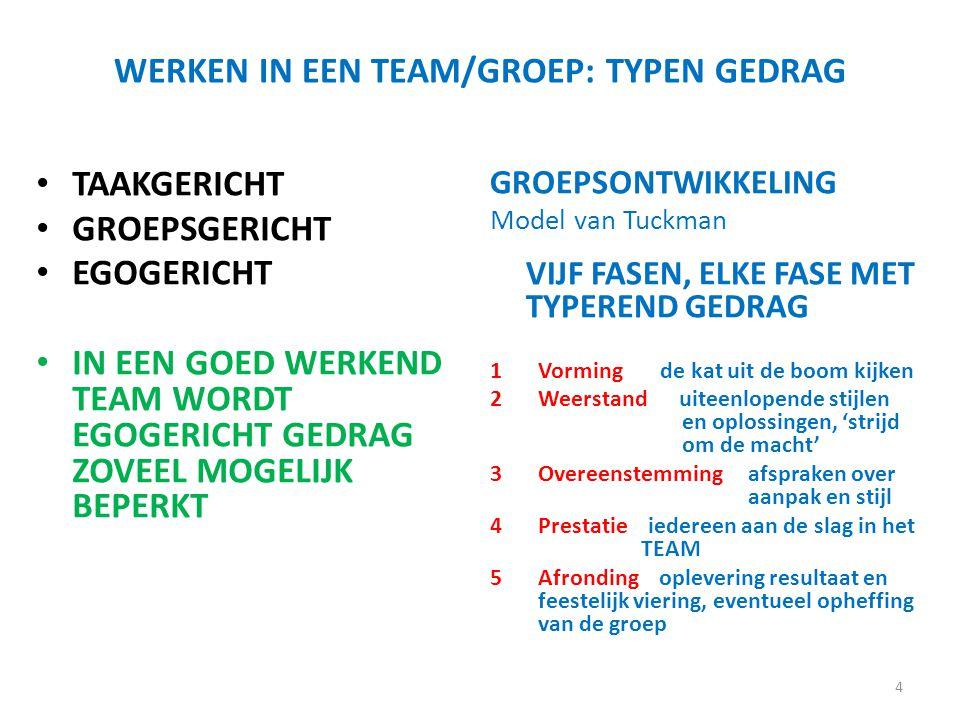 WERKEN IN EEN TEAM/GROEP: TYPEN GEDRAG TAAKGERICHT GROEPSGERICHT EGOGERICHT IN EEN GOED WERKEND TEAM WORDT EGOGERICHT GEDRAG ZOVEEL MOGELIJK BEPERKT GROEPSONTWIKKELING Model van Tuckman VIJF FASEN, ELKE FASE MET TYPEREND GEDRAG 1Vorming de kat uit de boom kijken 2Weerstand uiteenlopende stijlen en oplossingen, 'strijd om de macht' 3Overeenstemming afspraken over aanpak en stijl 4Prestatie iedereen aan de slag in het TEAM 5Afronding oplevering resultaat en feestelijk viering, eventueel opheffing van de groep 4