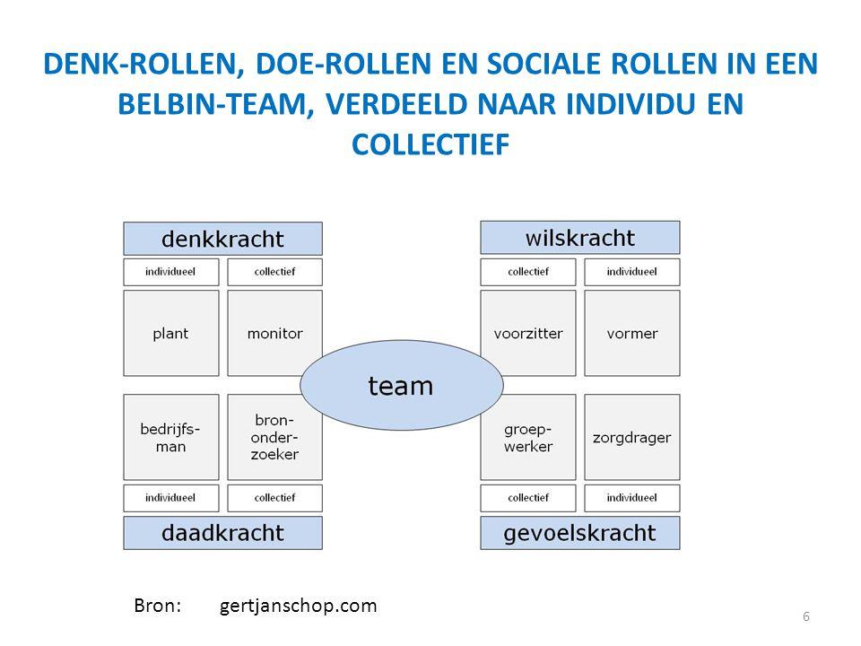 6 DENK-ROLLEN, DOE-ROLLEN EN SOCIALE ROLLEN IN EEN BELBIN-TEAM, VERDEELD NAAR INDIVIDU EN COLLECTIEF Bron:gertjanschop.com