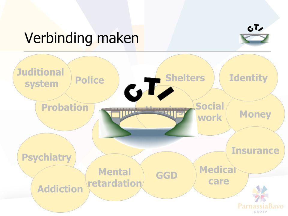 www.psychiatrieweb.nl / www.criticaltime.nl Service model Moeilijk bereikbare doelgroepen Instroom Psychiatrie Verslaving Huisvesting Etc