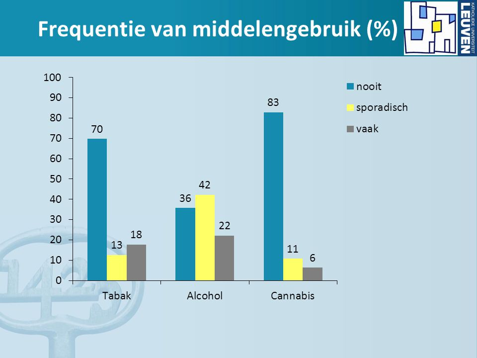 Frequentie van middelengebruik (%)