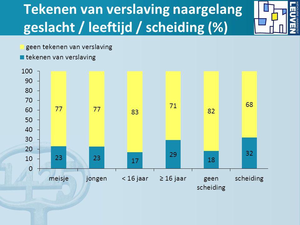 Tekenen van verslaving naargelang geslacht / leeftijd / scheiding (%)