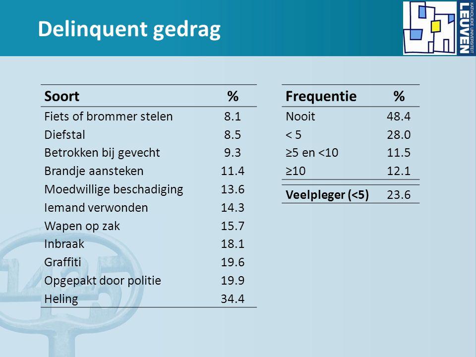 Delinquent gedrag Soort % Fiets of brommer stelen 8.1 Diefstal 8.5 Betrokken bij gevecht 9.3 Brandje aansteken 11.4 Moedwillige beschadiging 13.6 Iemand verwonden 14.3 Wapen op zak 15.7 Inbraak 18.1 Graffiti 19.6 Opgepakt door politie 19.9 Heling34.4 Frequentie % Nooit 48.4 < 5 28.0 ≥5 en <10 11.5 ≥1012.1 Veelpleger (<5)23.6