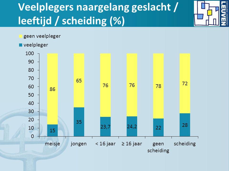 Veelplegers naargelang geslacht / leeftijd / scheiding (%)