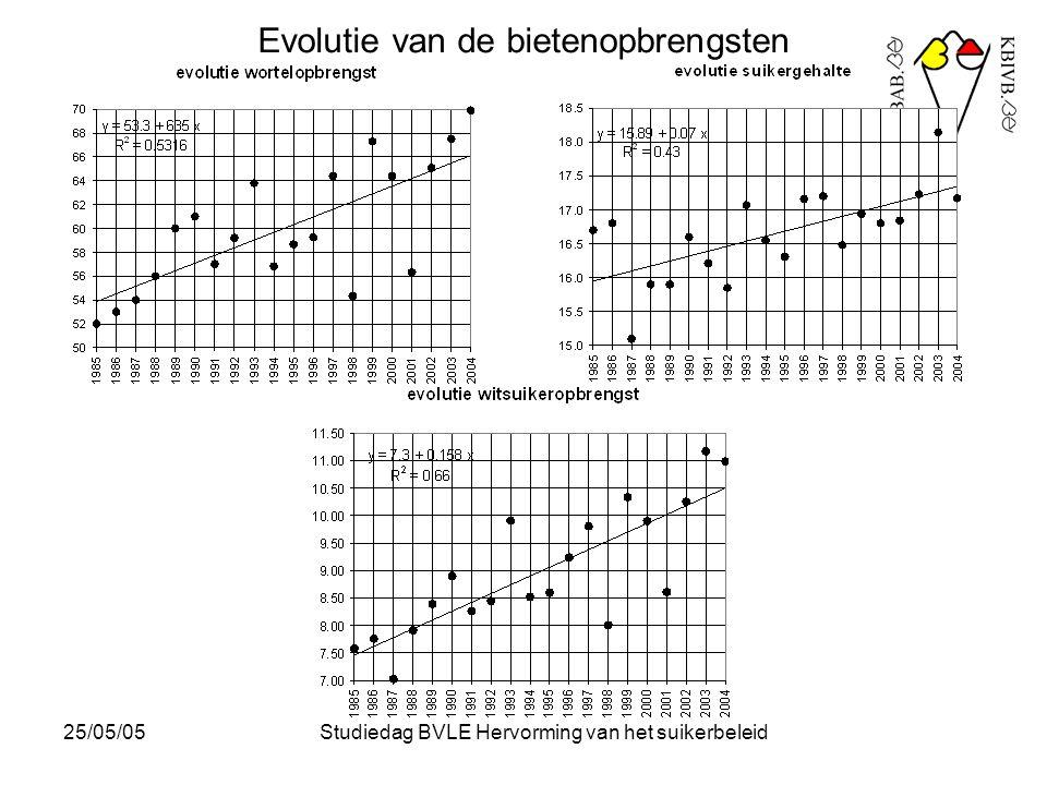25/05/05Studiedag BVLE Hervorming van het suikerbeleid Evolutie van de bietenopbrengsten : jaarlijkse stijging van de gemiddelde opbrengsten dank zij : - selectie en rassenonderzoek - betere teelttechnieken - daling van het areaal  wegvallen van de minder goede gronden