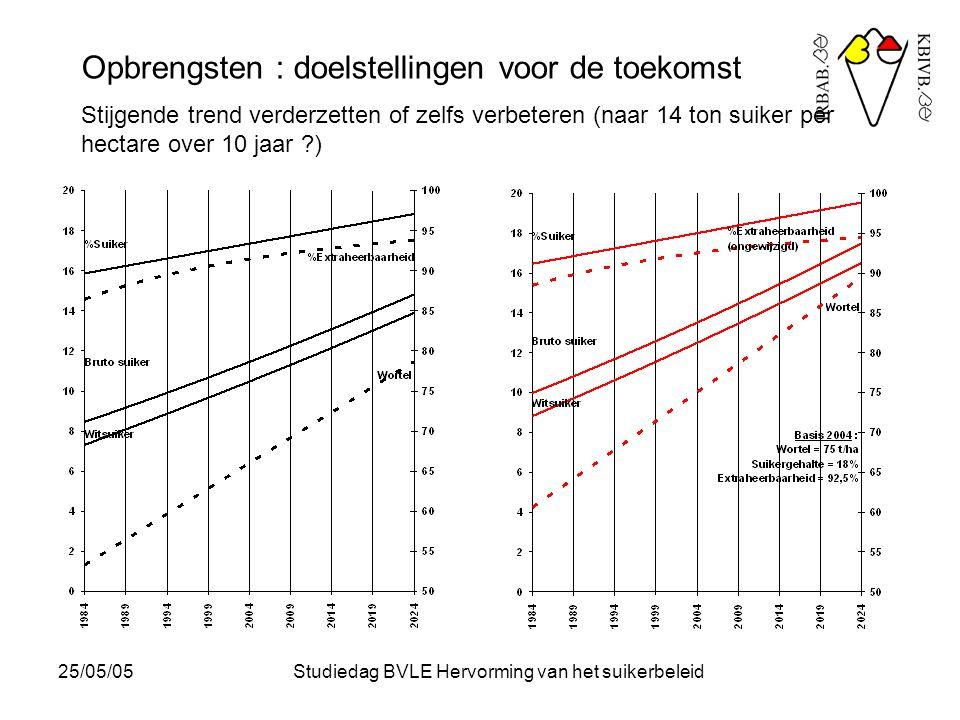 25/05/05Studiedag BVLE Hervorming van het suikerbeleid Opbrengsten : doelstellingen voor de toekomst Stijgende trend verderzetten of zelfs verbeteren (naar 14 ton suiker per hectare over 10 jaar ?) door : - verdere verbetering teelttechnieken (nu in de rassenproeven tot 17 ton witsuiker per hectare) - vruchtwisseling .