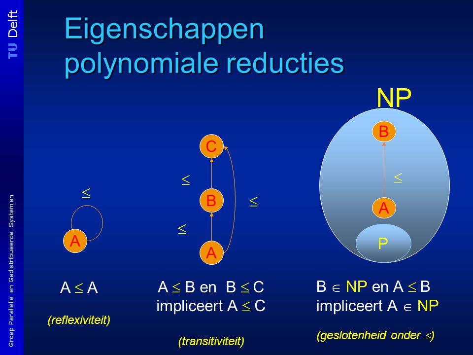 TU Delft Groep Parallelle en Gedistribueerde Systemen Eigenschappen polynomiale reducties A  A (reflexiviteit) A  B en B  C impliceert A  C (transitiviteit) A C B   A  NP P B A B  NP en A  B impliceert A  NP (geslotenheid onder  )  