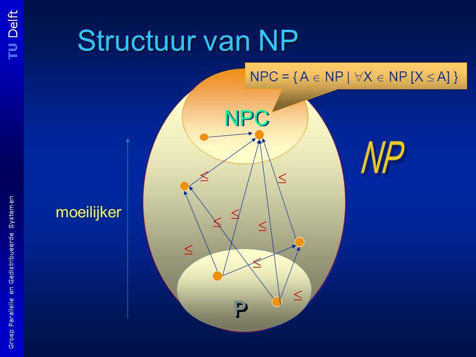 TU Delft Groep Parallelle en Gedistribueerde Systemen Structuur van NP NPC P P         NPC = { A  NP |  X  NP [X  A] } moeilijker