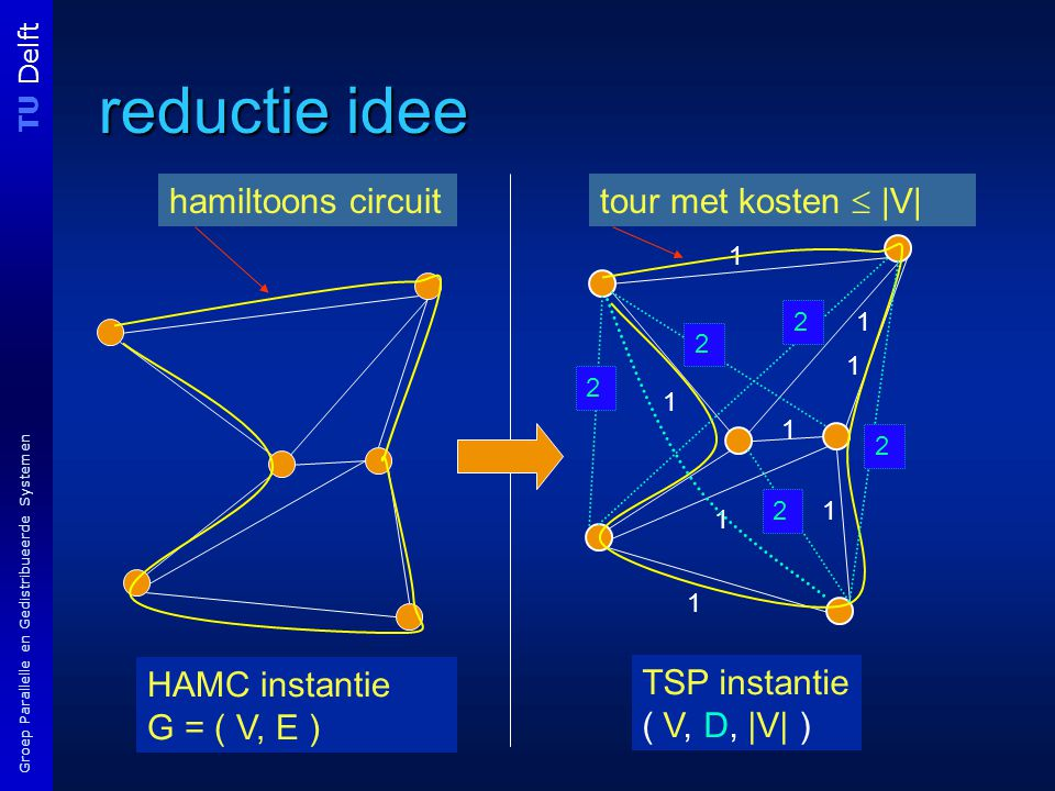 TU Delft Groep Parallelle en Gedistribueerde Systemen reductie idee HAMC instantie G = ( V, E ) 1 1 1 1 1 1 1 1 TSP instantie ( V, D, |V| ) hamiltoons circuit tour met kosten  |V| 2 2 2 2 2