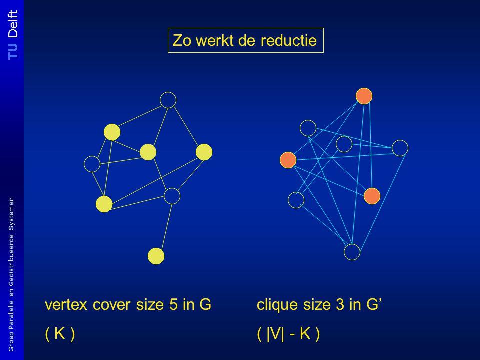 TU Delft Groep Parallelle en Gedistribueerde Systemen vertex cover size 5 in G ( K ) clique size 3 in G' ( |V| - K ) Zo werkt de reductie